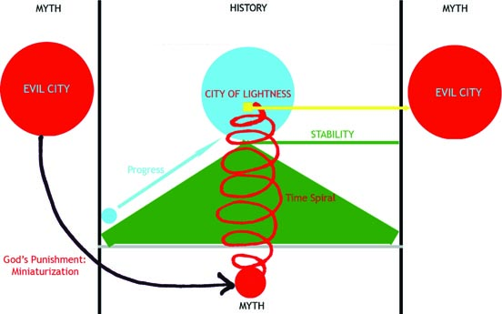diagramstab